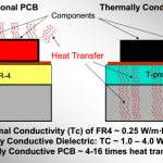 The factor related to thermal conductive PCB heat transfer performance