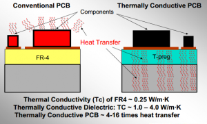 thermal-conductive-pcb-heat-transfer-performance