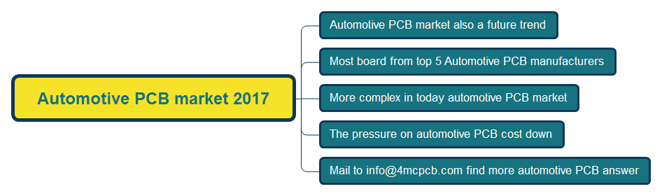 Automotive PCB market 2017