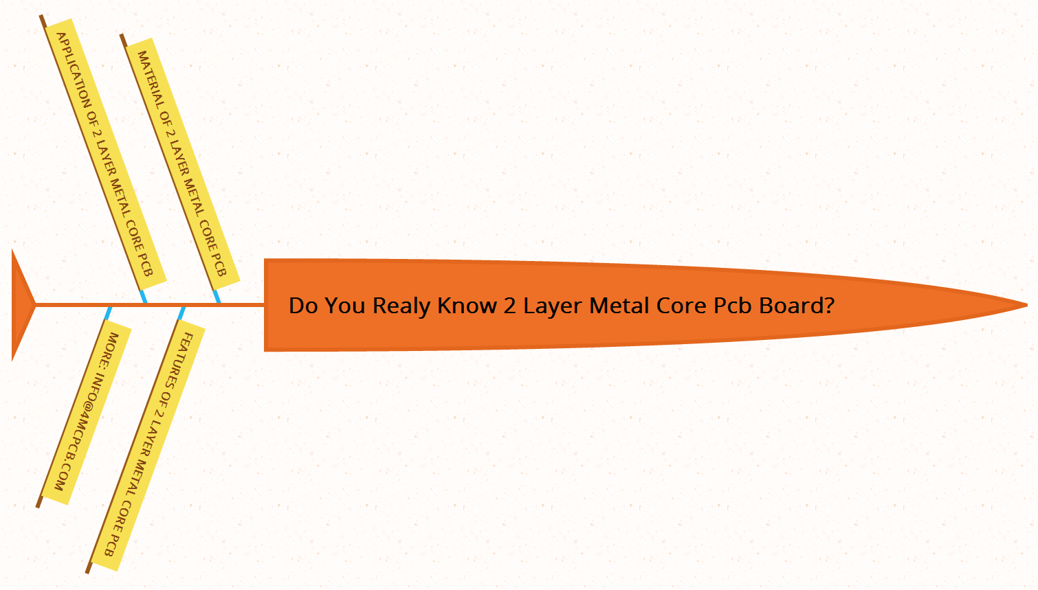 Do you realy know 2 layer Metal Core PCB board