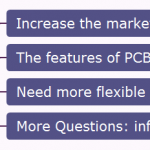Increase the market share of PCB for automotive