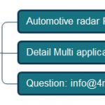 Multi application for most automotive radar PCB