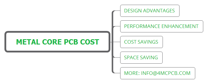 metal core PCB cost