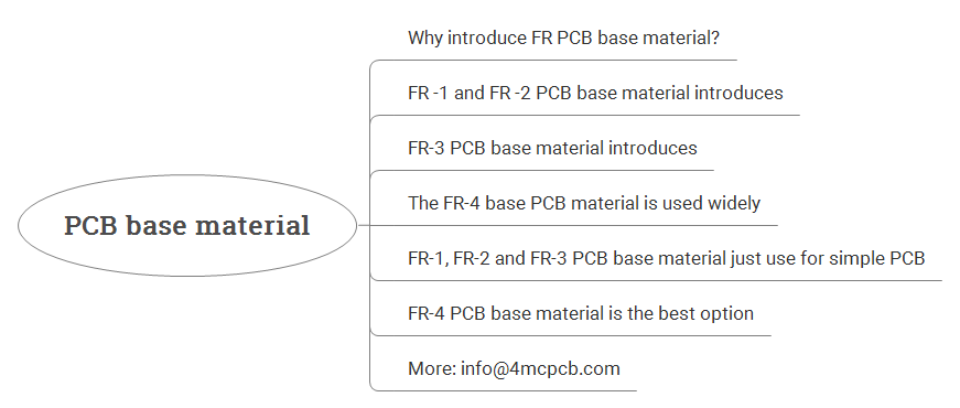 The FR-4 PCB base material is the best option for conventional PCB board