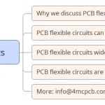 Three applications of PCB flexible circuits