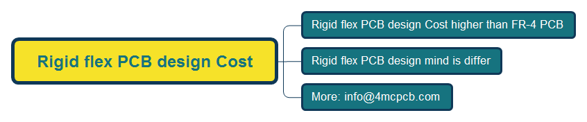 Rigid flex PCB design Cost