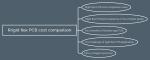 Rigid flex PCB cost comparison discuss