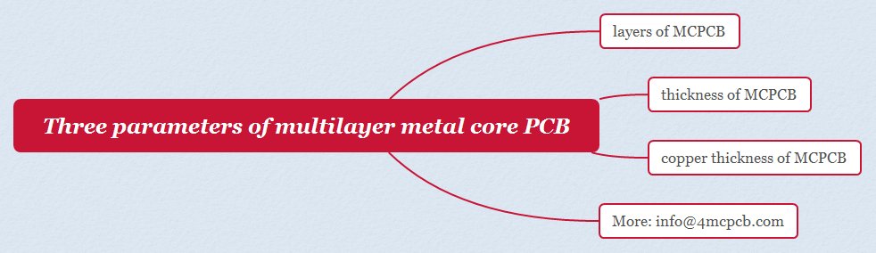Three parameters of multilayer metal core PCB