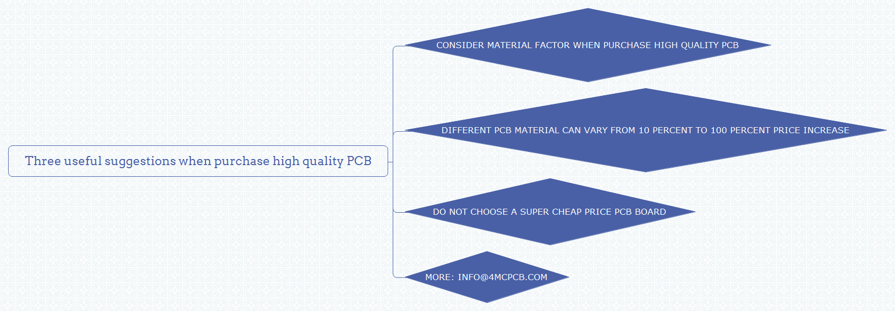 Three useful suggestions when purchase high quality PCB