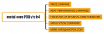 Metal core PCB v's fr4: Four parts detail comare report