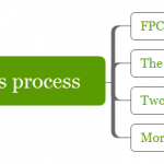 How to Etch circuit on FPC manufacture process?