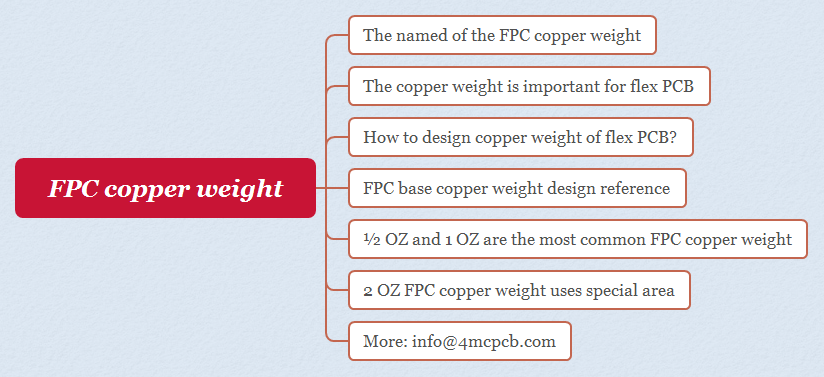 FPC copper weight