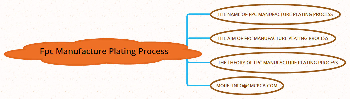 FPC manufacture plating process