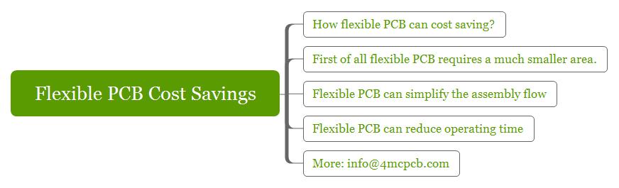 Flexible PCB Cost Savings