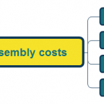Flexible PCB can Reduce assembly costs