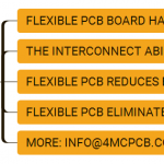 Flexible PCB interconnect ability introduces