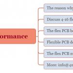 PCB flex bending performance discussion