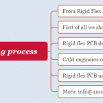 Experts' views: the right way of rigid flex PCB manufacturing process