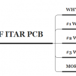 Three common sence of ITAR PCB you should know