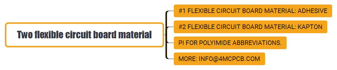 Two flexible circuit board material