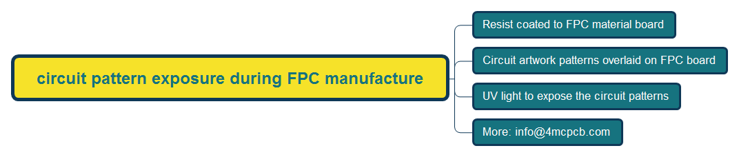 circuit pattern exposure during FPC manufacture