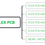 Some new features of flexible printed circuit board