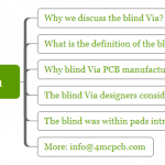 You should know blind Vias before you order HDI PCB