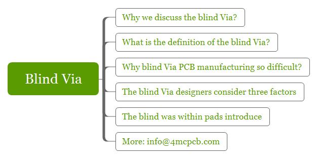blind-via