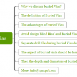 The advantages and the design rule of Buried Vias