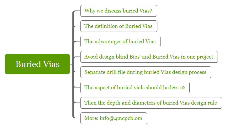 buried-vias