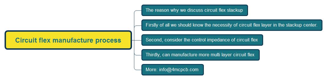Circuit flex manufacture process