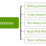 Four common sense copper plating process of rigid PCB