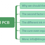 Do you know The cure process of rigid PCB?