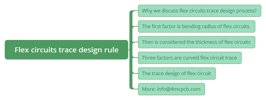Flex circuits trace design rule