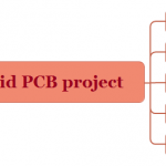 The rigid PCB manufacturing process of Plated Gold Nickel