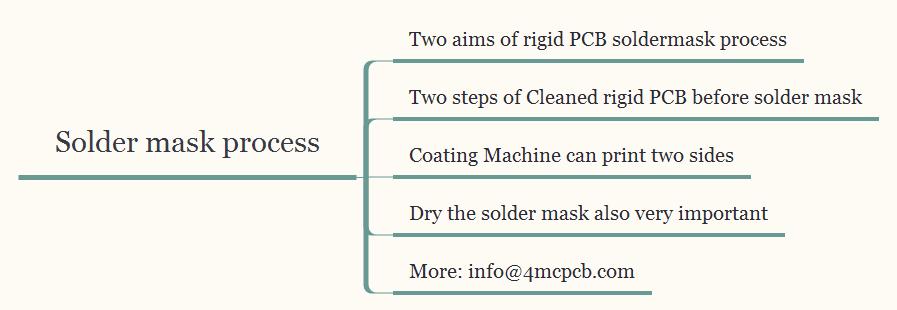 solder-mask-process