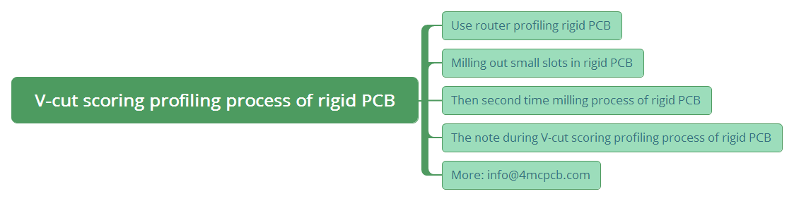 v-cut-scoring-profiling-process-of-rigid-pcb