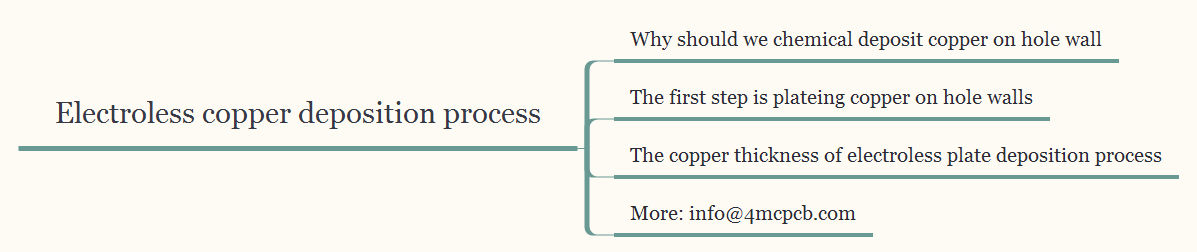 electroless-copper-deposition-process