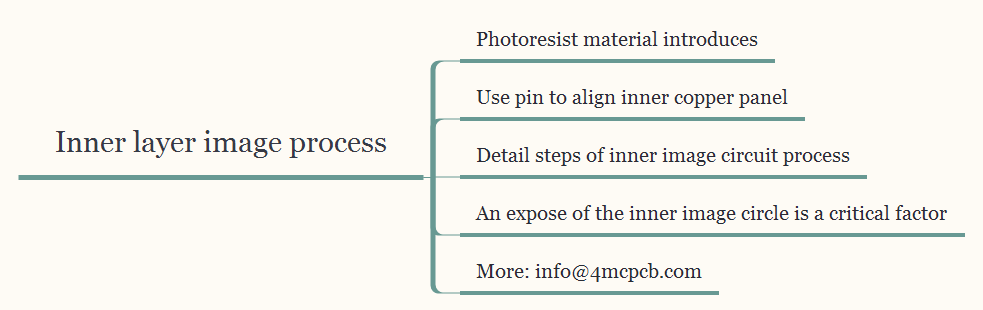 inner-layer-image-process