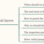 All you want to know about inspection of inner circuit layers