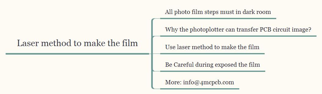 laser-method-to-make-the-film