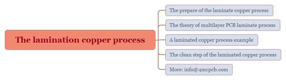 the-lamination-copper-process