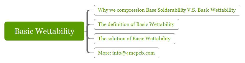 basic-wettability