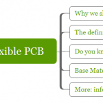 Basics raw material of rigid or flexible PCB