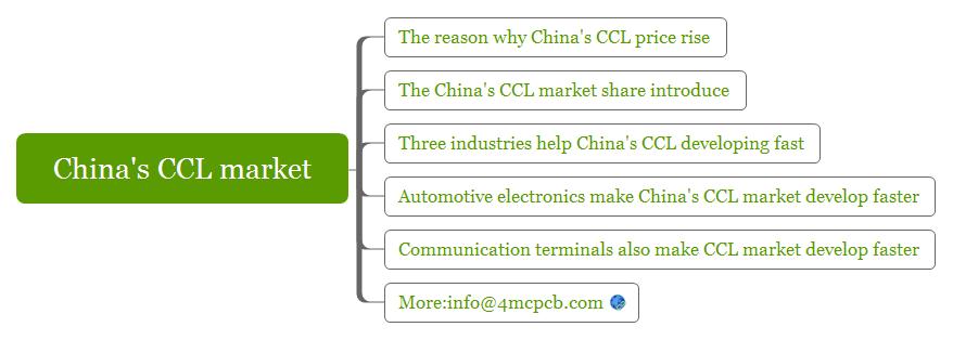 chinas-ccl-market