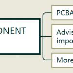 Consigned PCBA component service