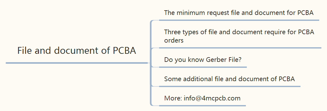 file-and-document-of-pcba