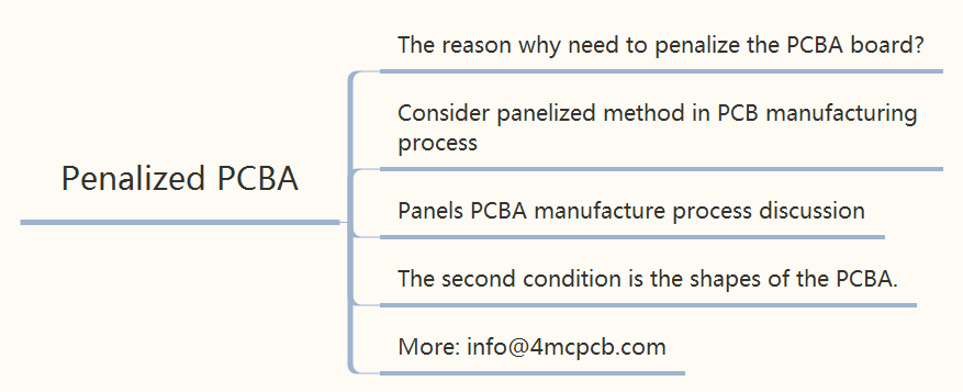 Do you know Panels PCBA manufacture process