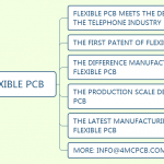All things about the history of flexible PCB