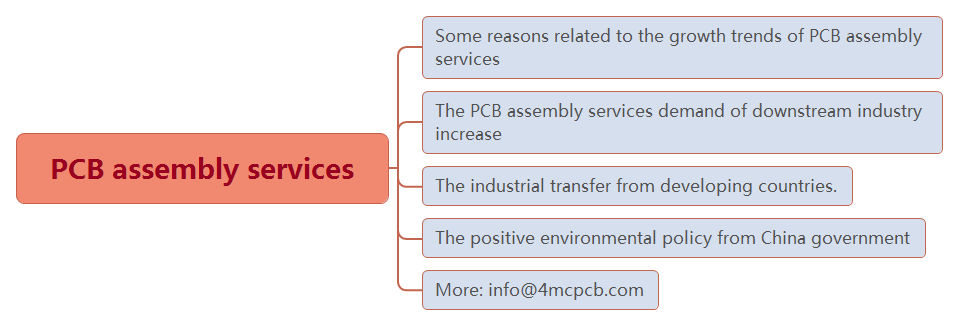 three reasons why China PCB assembly services developing so fast